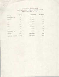 Membership Renewal Status Report, National Association for the Advancement of Colored People, November 8, 1989