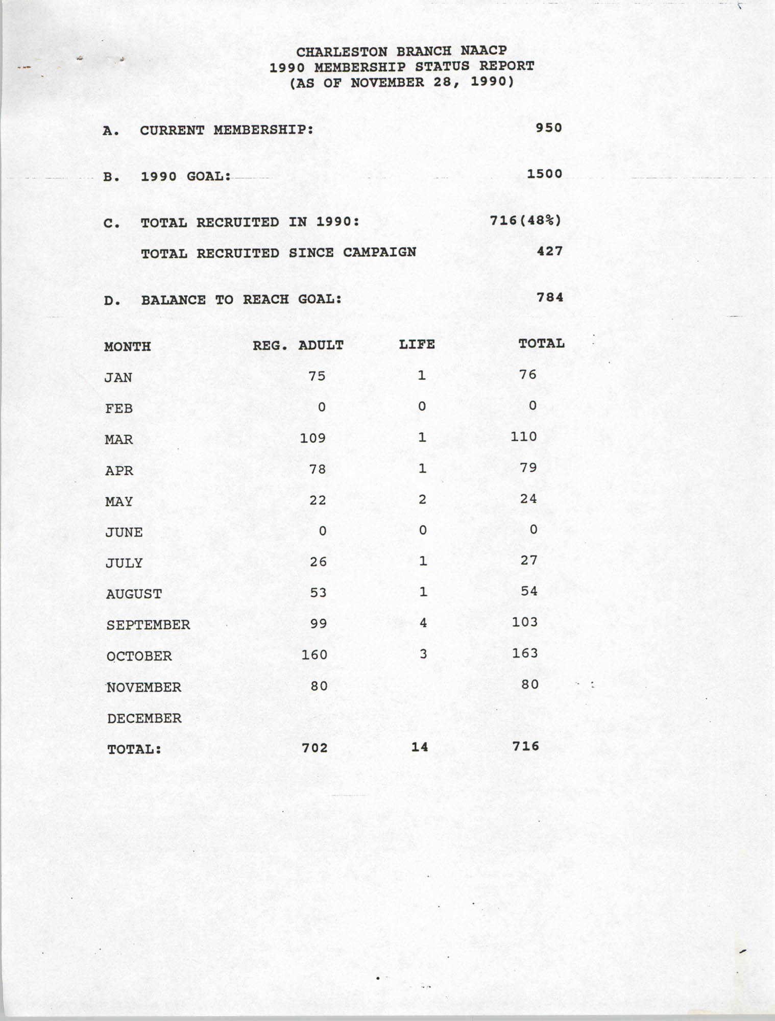 Membership Status Report, National Association for the Advancement of Colored People, November 28, 1990