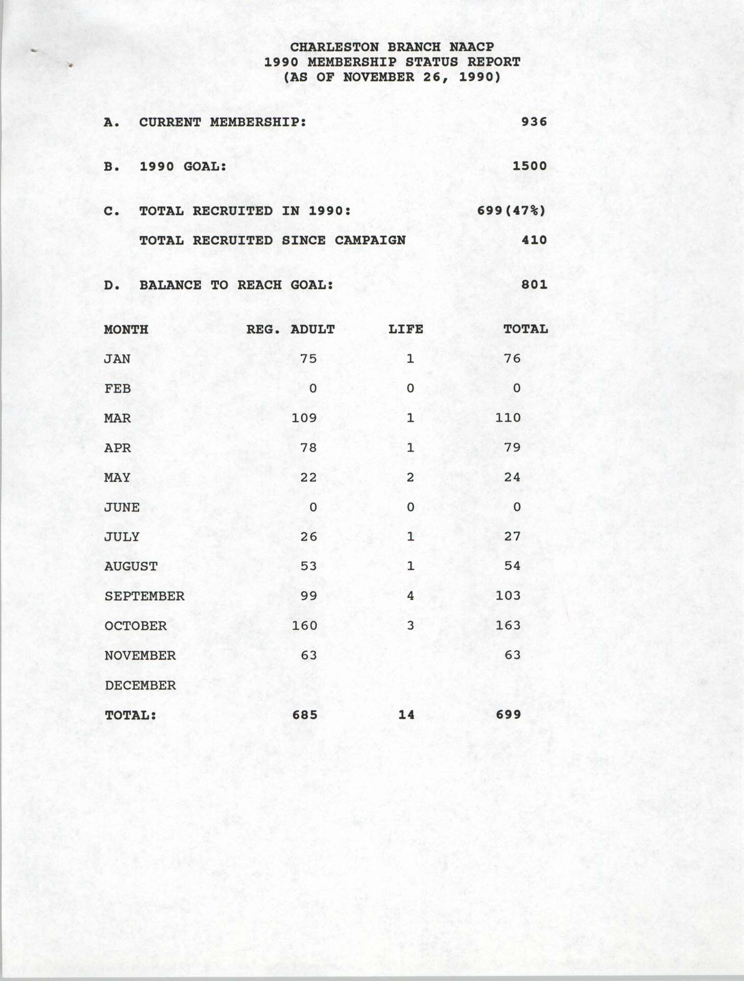 Membership Status Report, National Association for the Advancement of Colored People, November 26, 1990