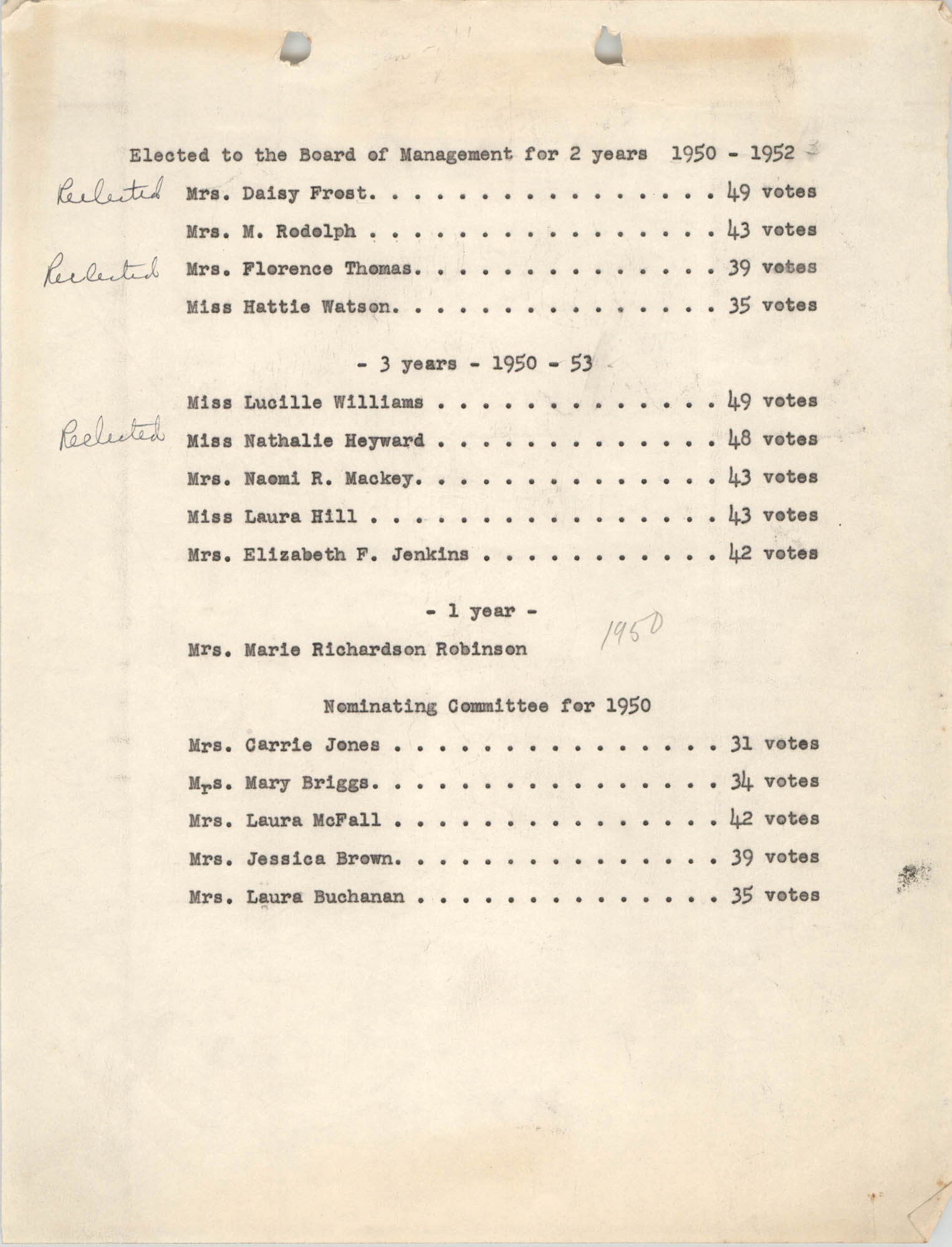 Y.W.C.A. Voting Results for 1950 Election