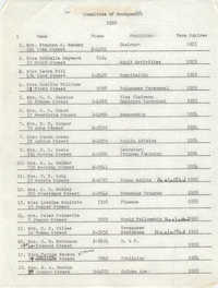 Committee of Management, 1952