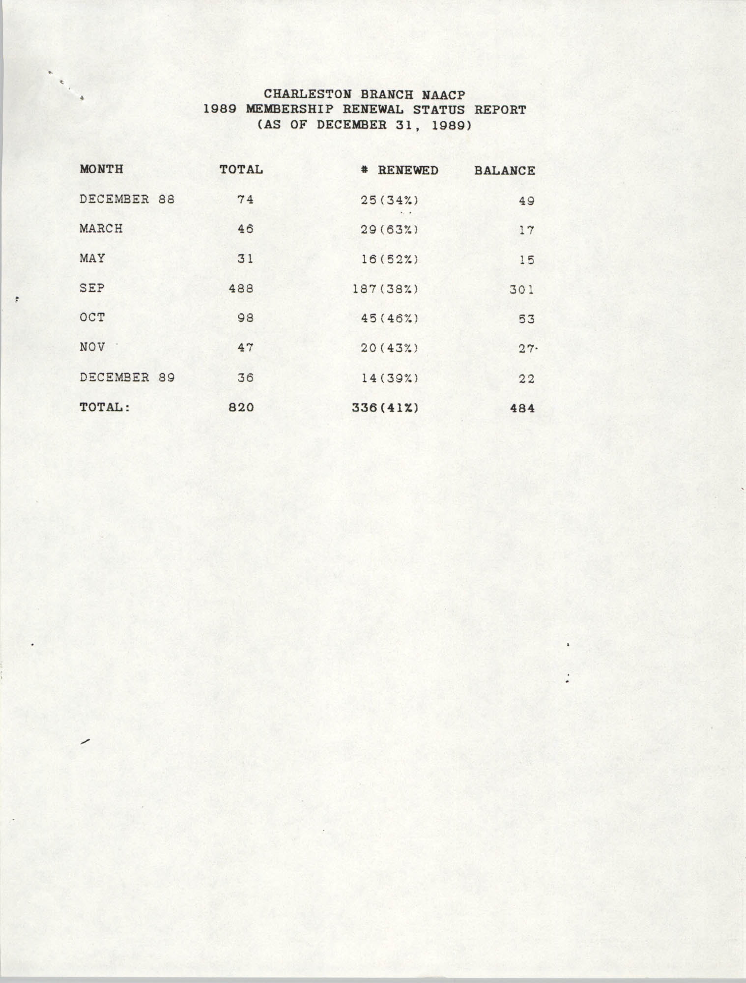 Membership Renewal Status Report, National Association for the Advancement of Colored People, December 31, 1989