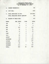 Membership Status Report, National Association for the Advancement of Colored People, December 31, 1990