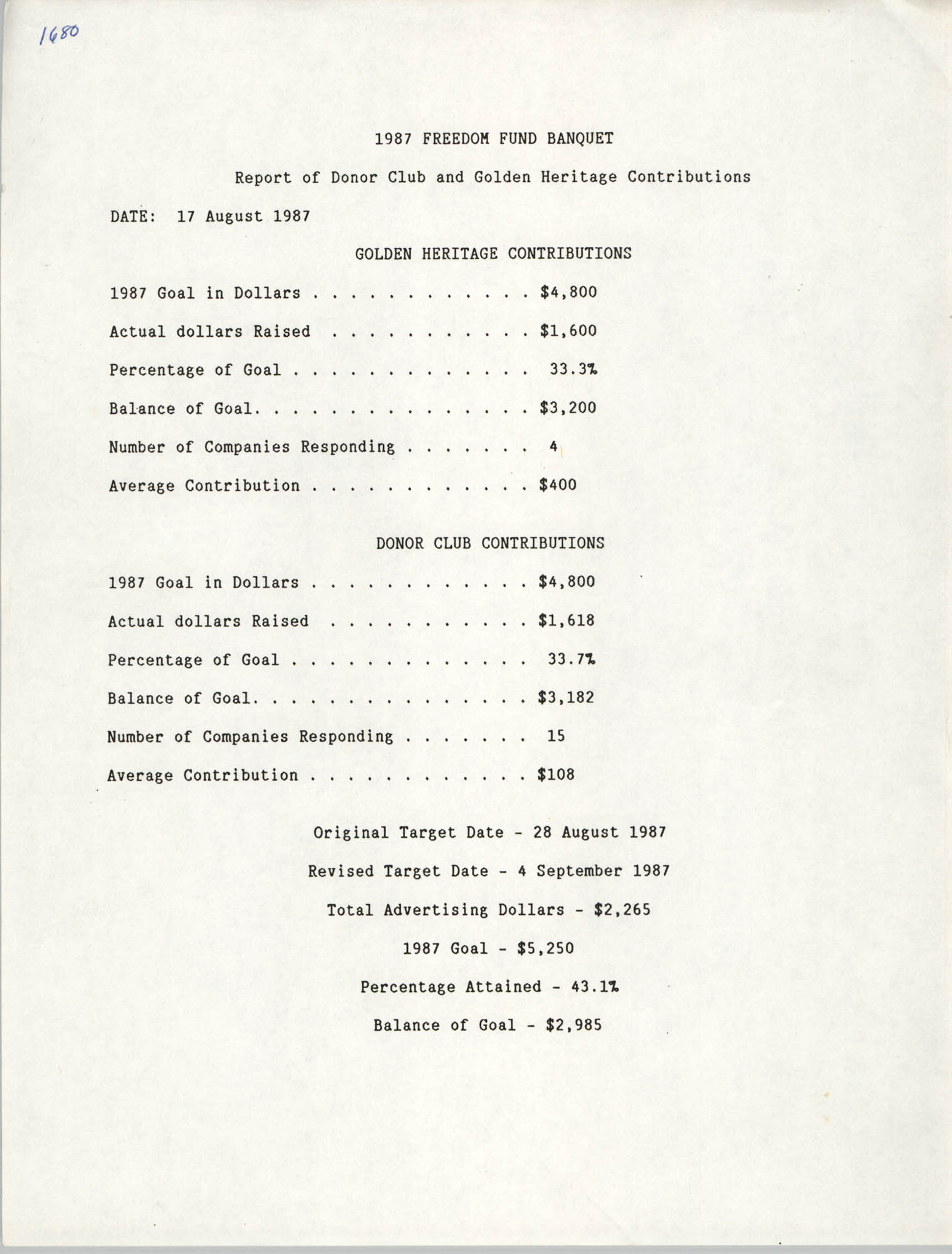 Report of Donor Club and Golden Heritage Contributions, 1987 Freedom Fund Banquet