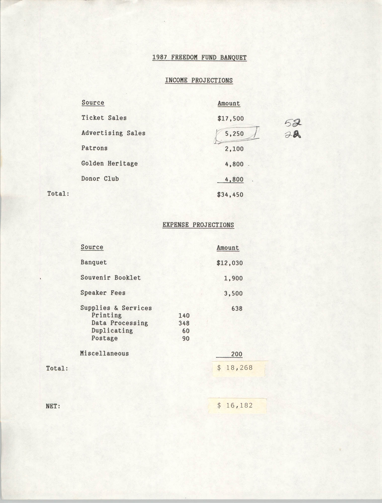 Income and Expense Projections, 1987 Freedom Fund Banquet