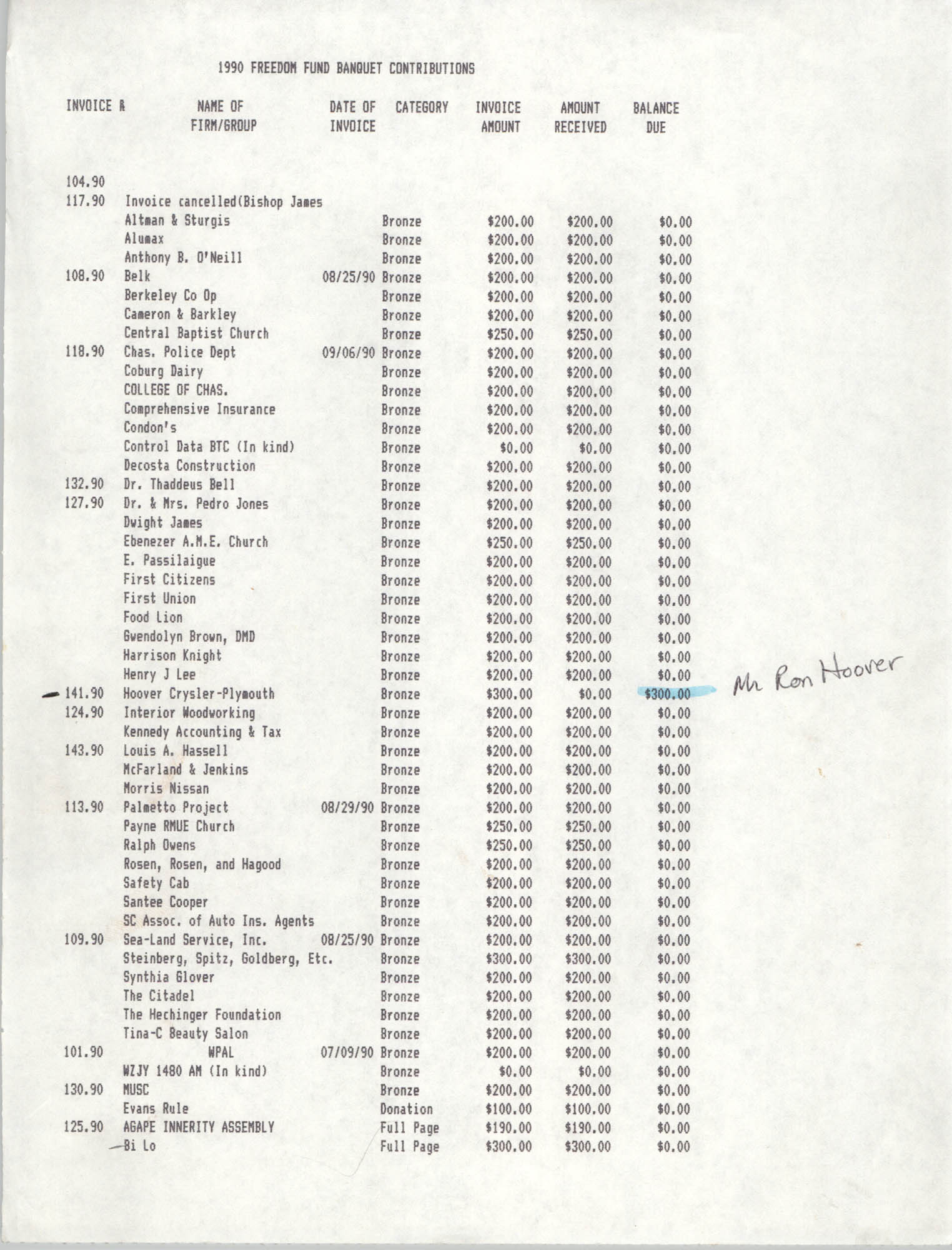 List of Contributions, 1990 Freedom Fund Banquet