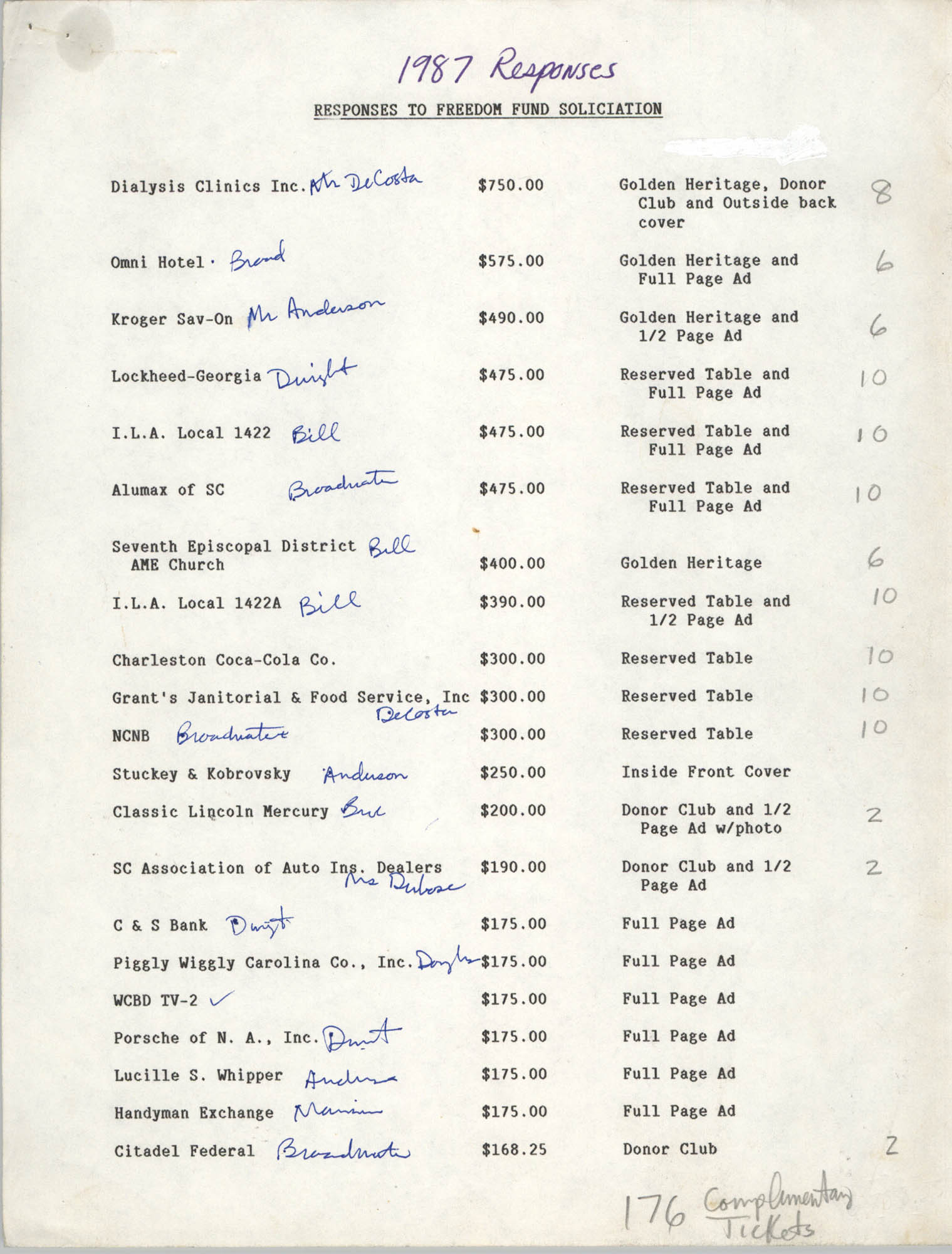 Responses to Freedom Fund Solicitation, 1987