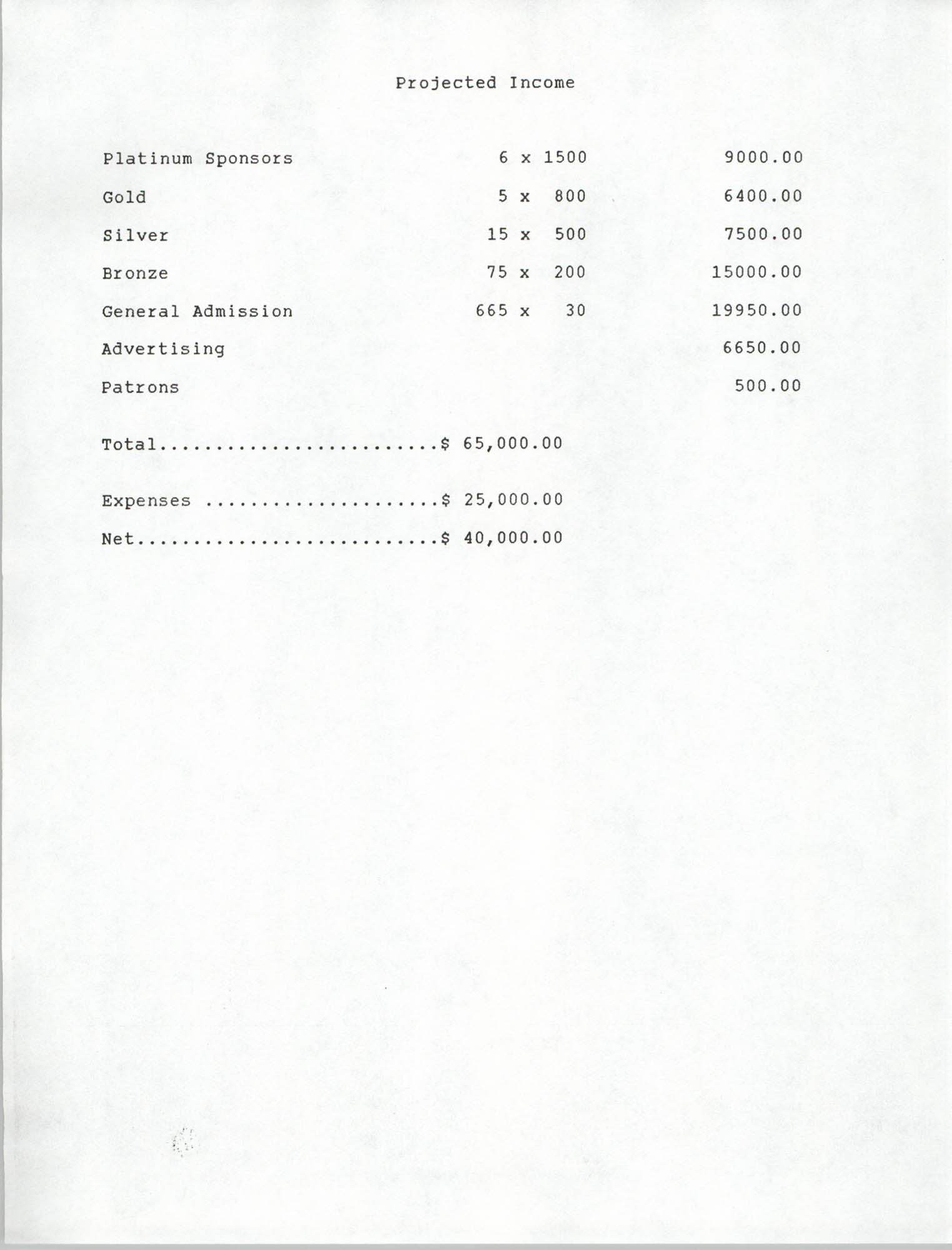 List of Projected Income