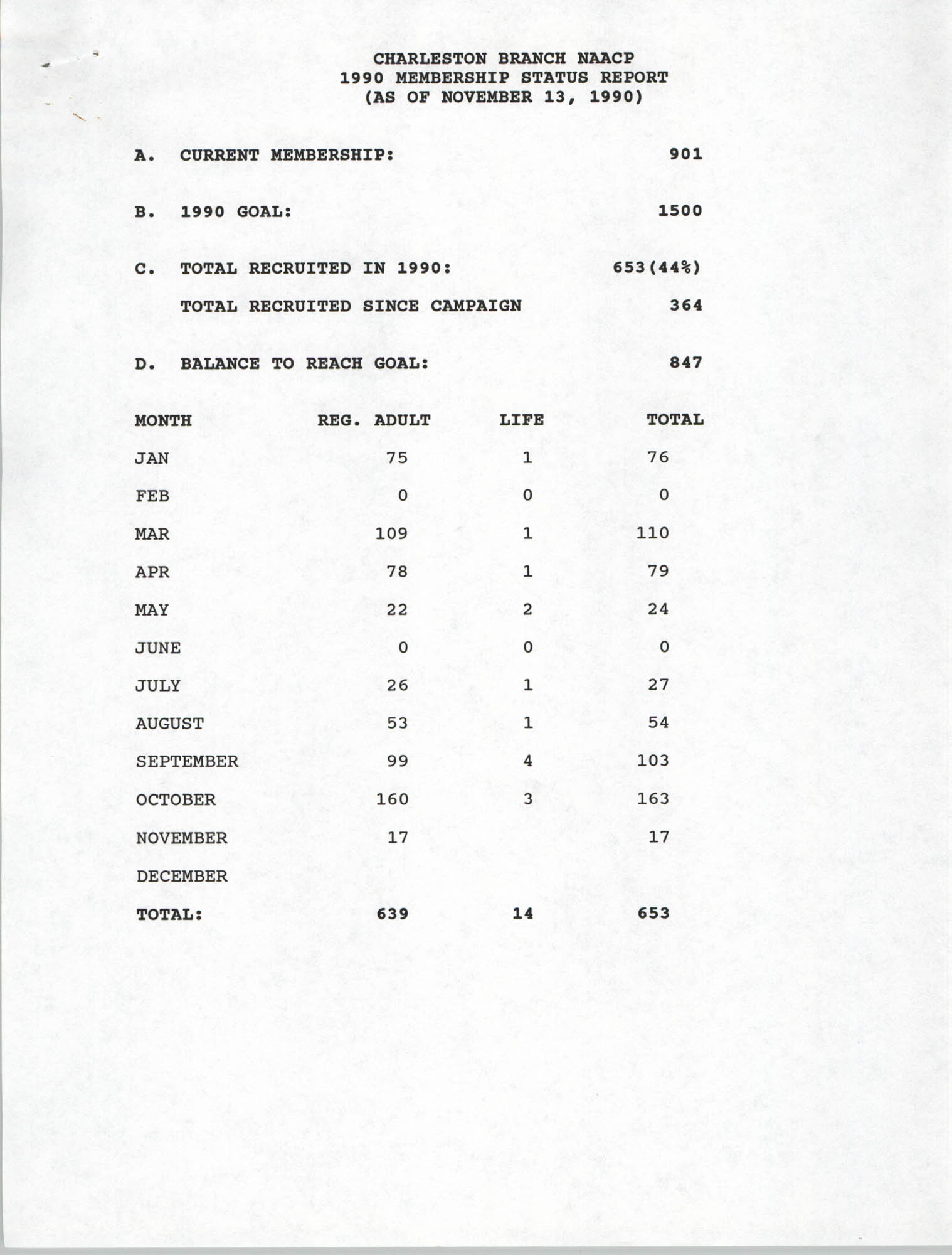 Membership Status Report, National Association for the Advancement of Colored People, November 13, 1990