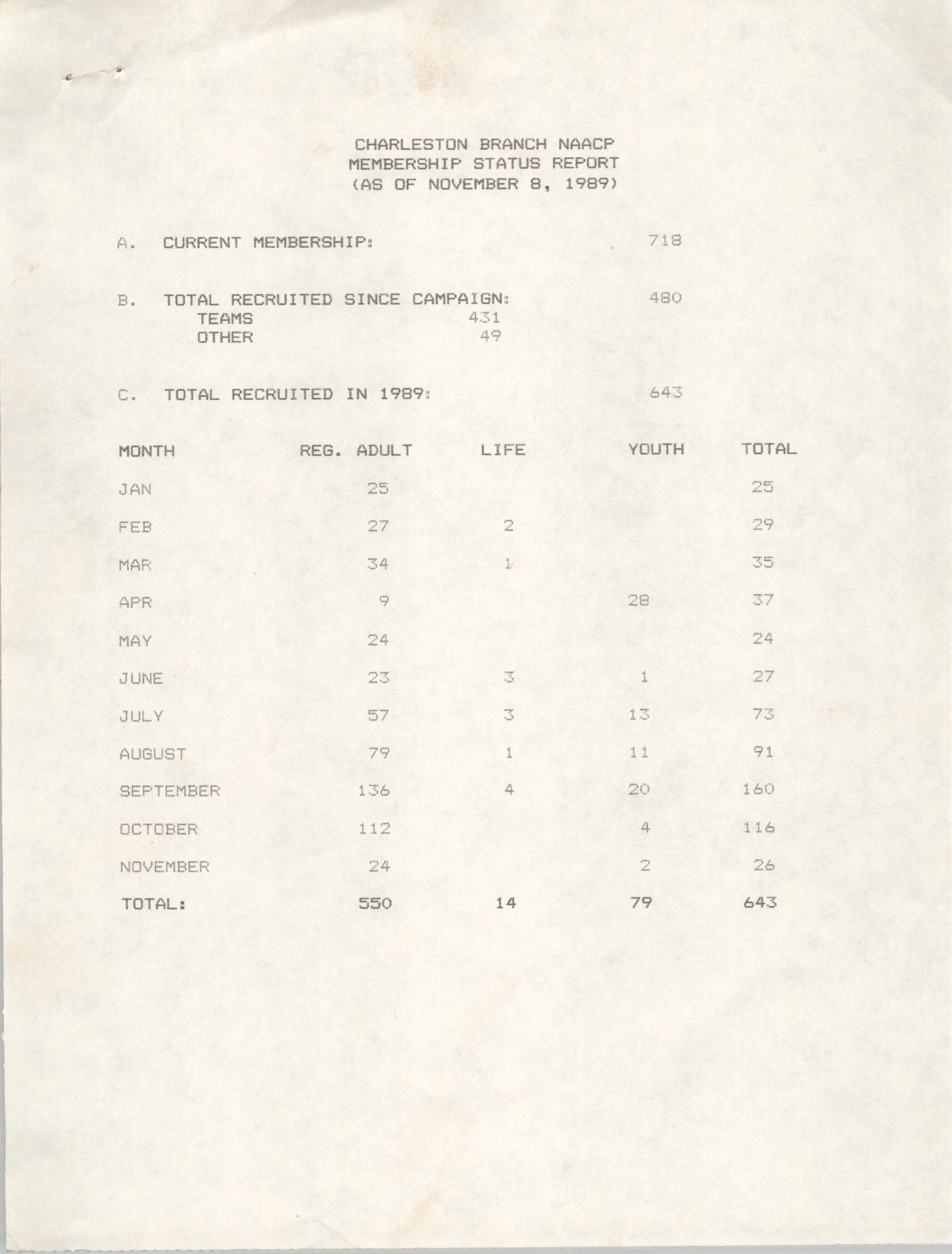 Membership Status Report, National Association for the Advancement of Colored People, November 8, 1989