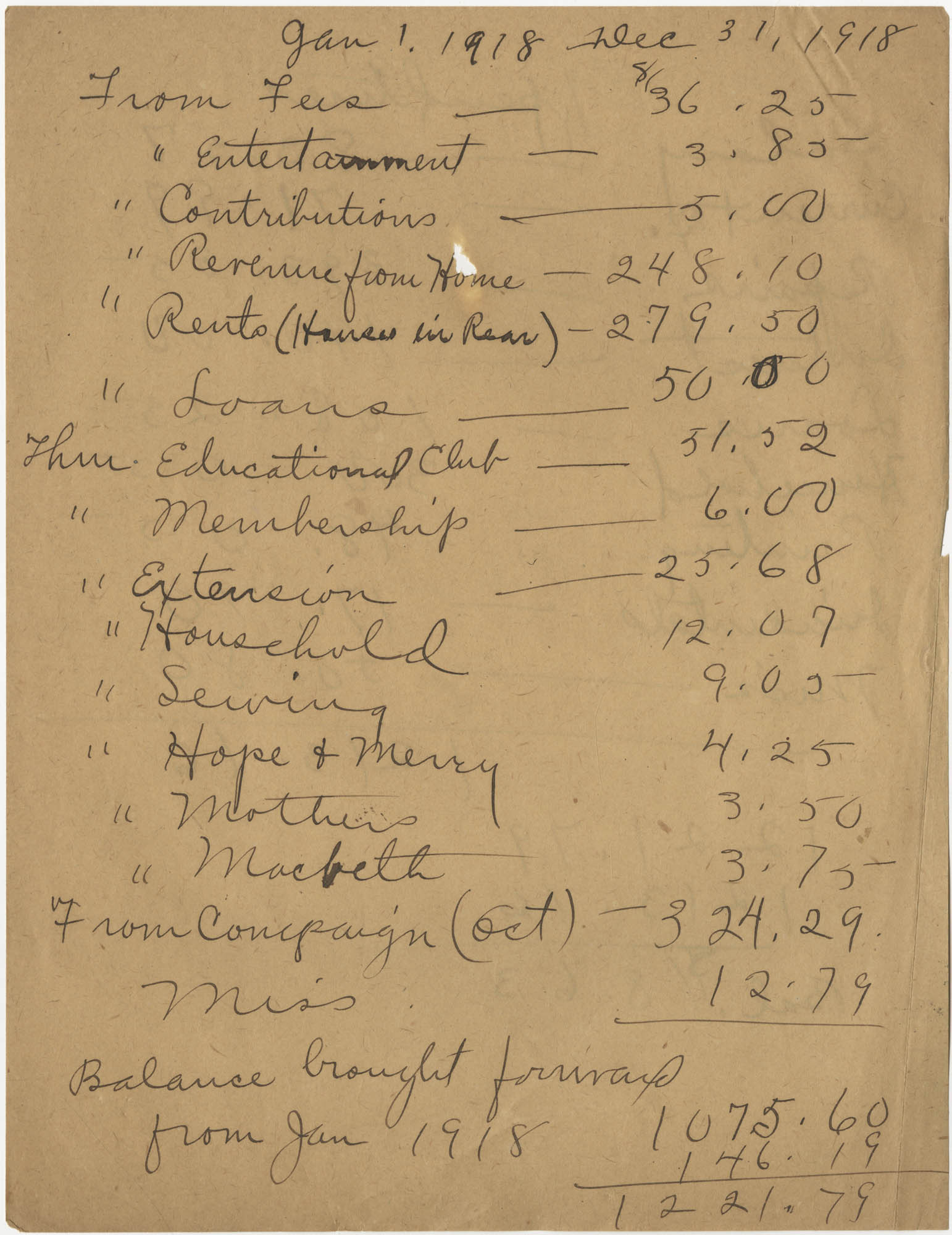Y.W.C.A. Expenditures List, January 1, 1918 to December 31, 1918