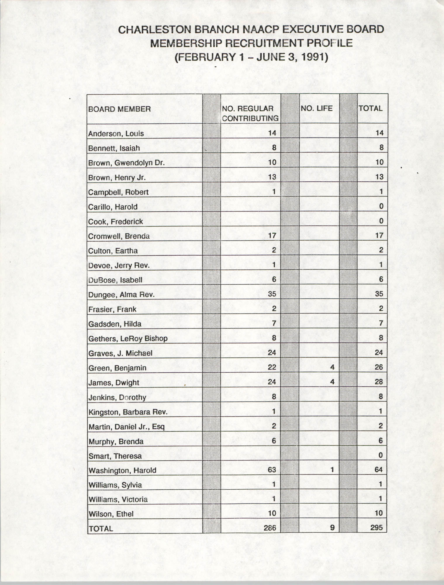 Membership Recruitment Profile, Executive Board, National Association for the Advancement of Colored People, February 1-June June 3, 1991