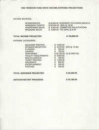 1992 Freedom Fund Drive Income/Expense Projections