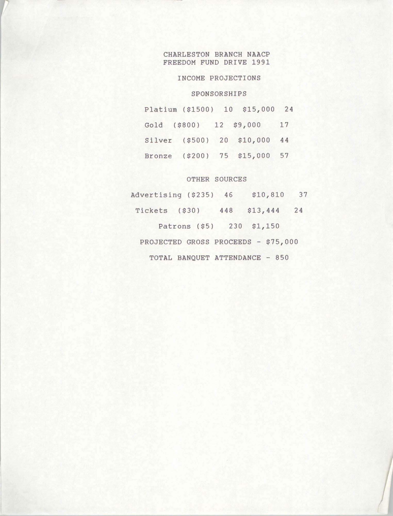 Income Projections, Freedom Fund Drive, National Association for the Advancement of Colored People, 1991