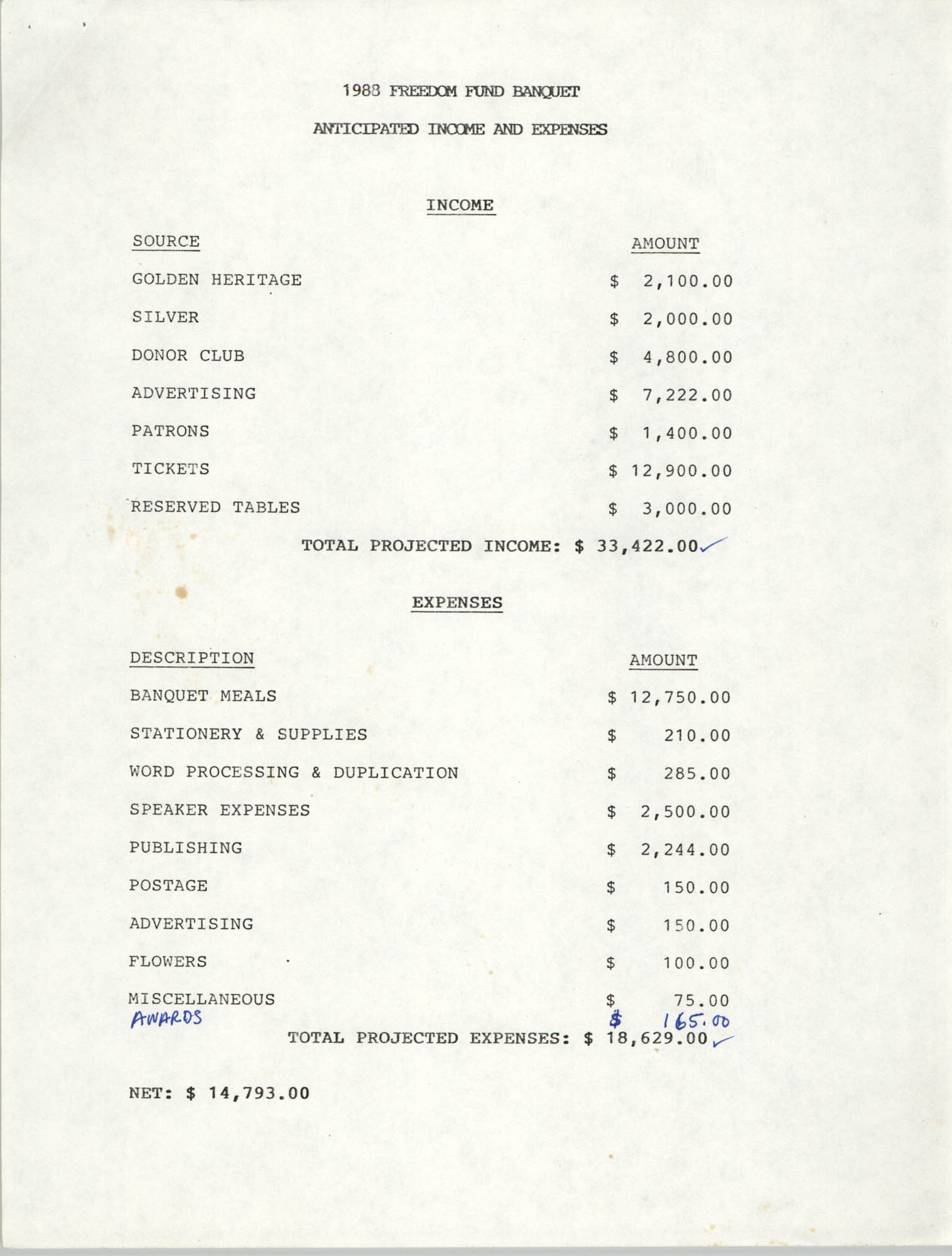 Anticipated Income and Expenses, 1988 Freedom Fund Banquet