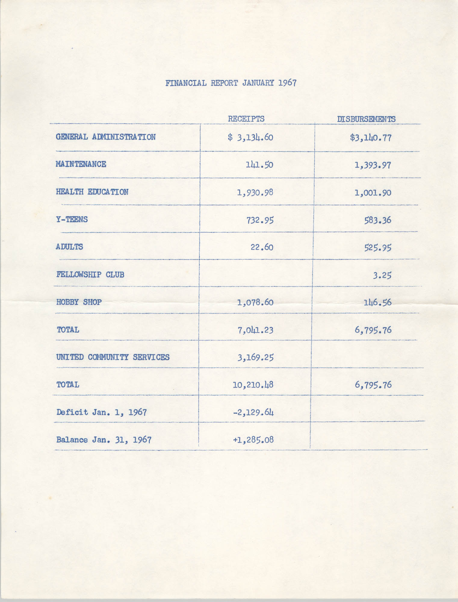 Coming Street Y.W.C.A. Financial Report, January 1967