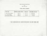 Fund Raising Projection, Ticket Profit Schedule,