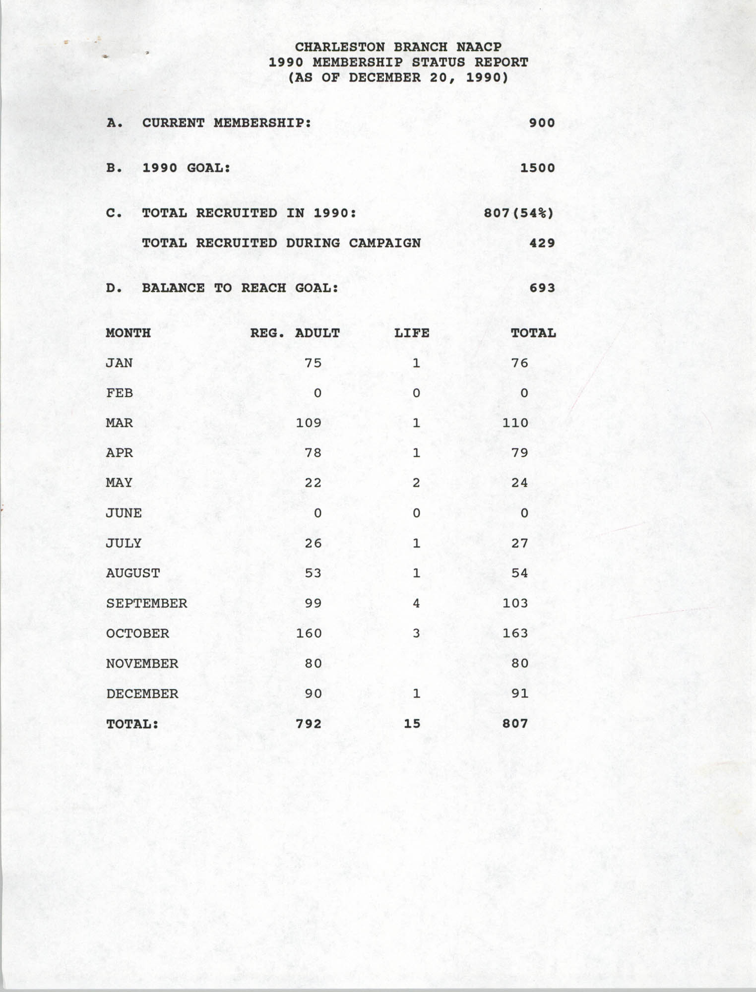 Membership Status Report, National Association for the Advancement of Colored People, December 20, 1990