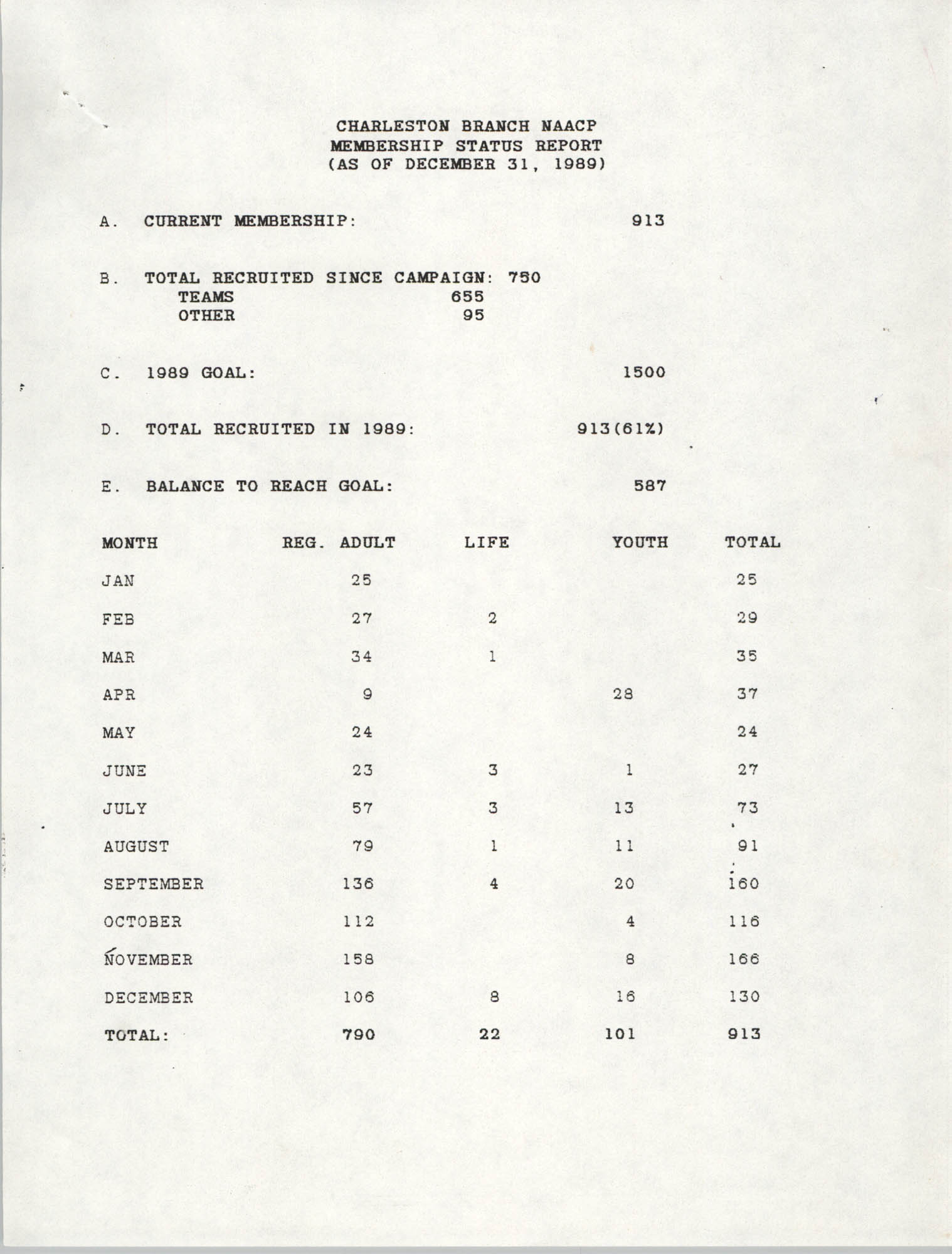 Membership Status Report, National Association for the Advancement of Colored People, December 31, 1989