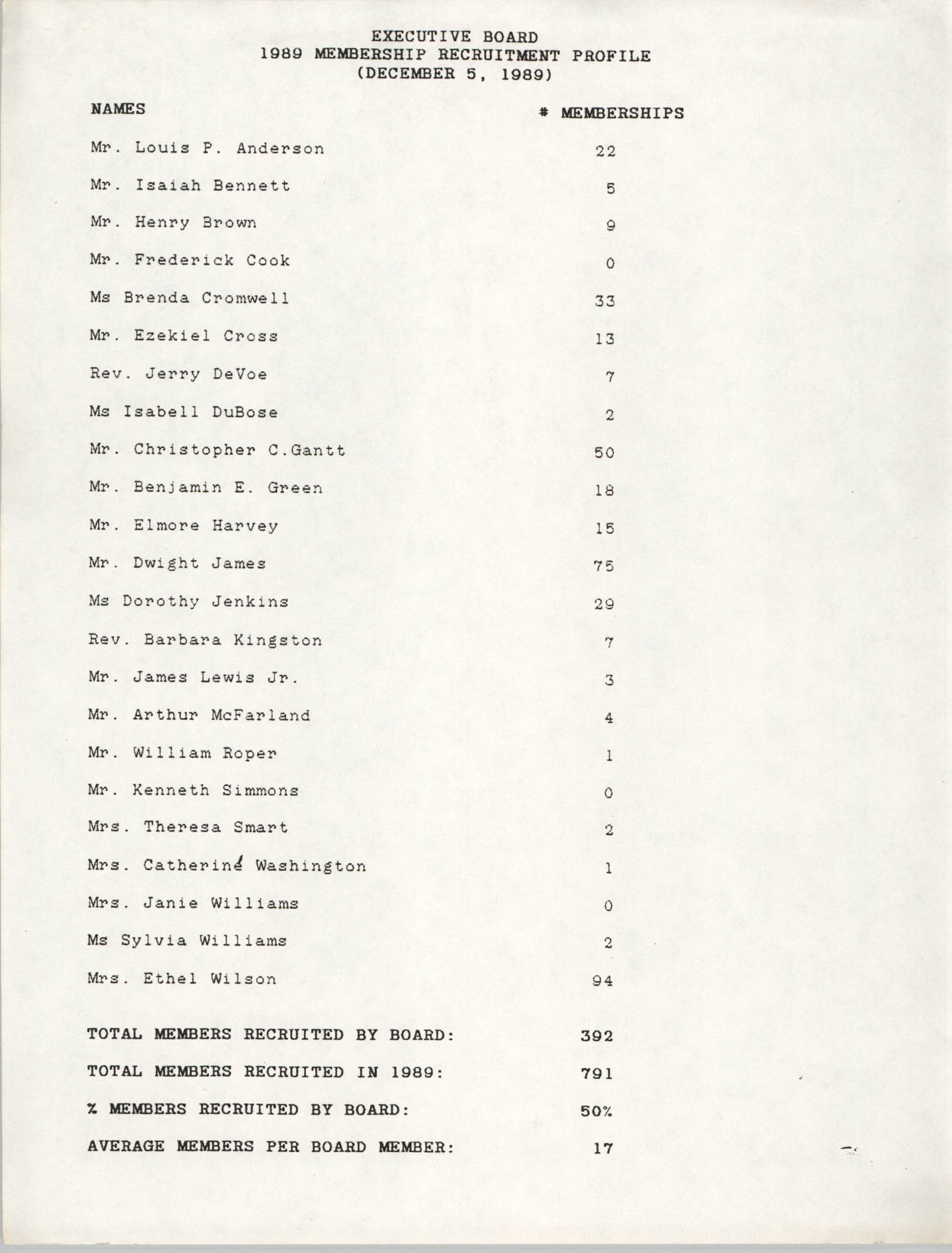 Membership Recruitment Profile, Executive Board, National Association for the Advancement of Colored People, December 5, 1989