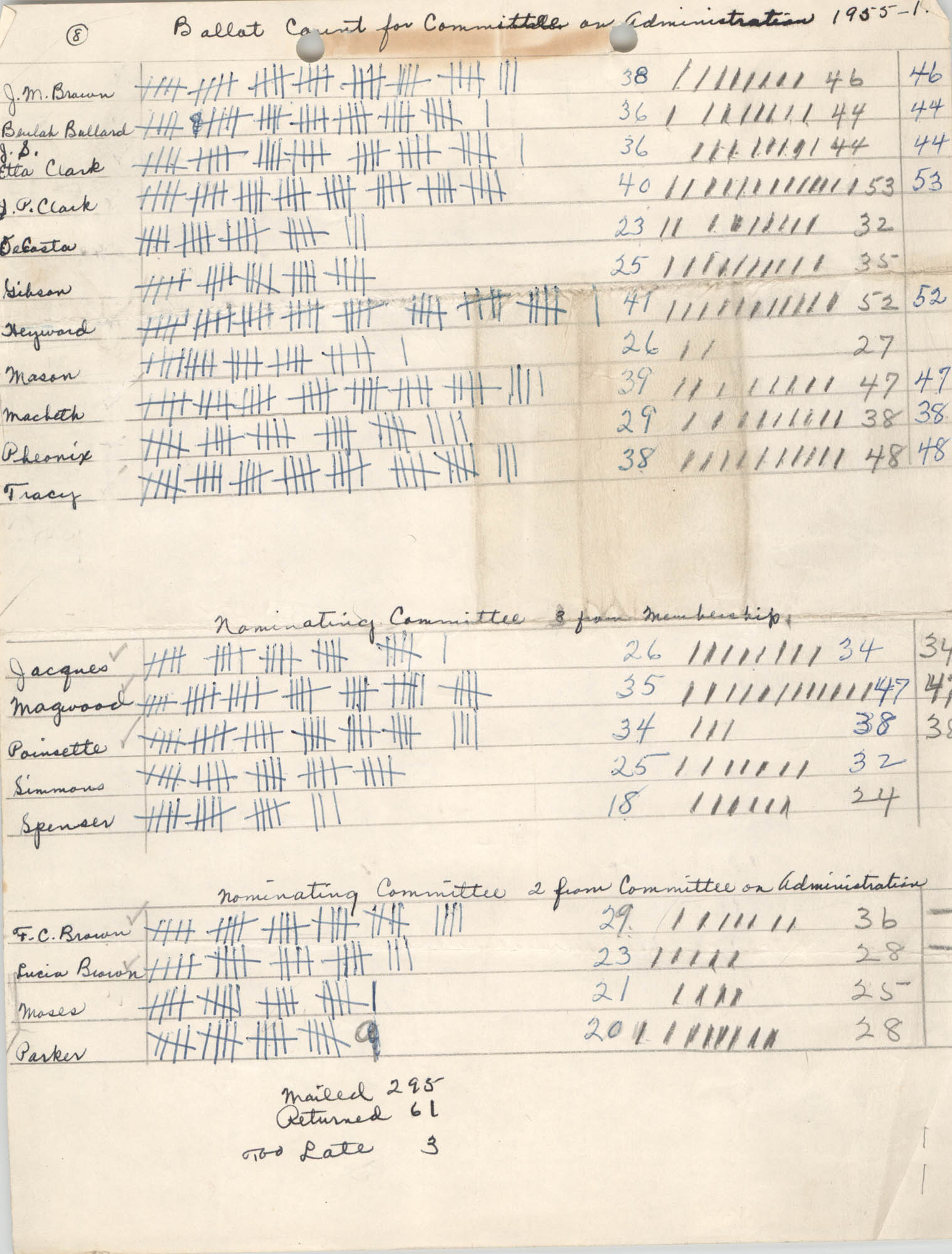 Ballot Count for Committee on Administration, 1955