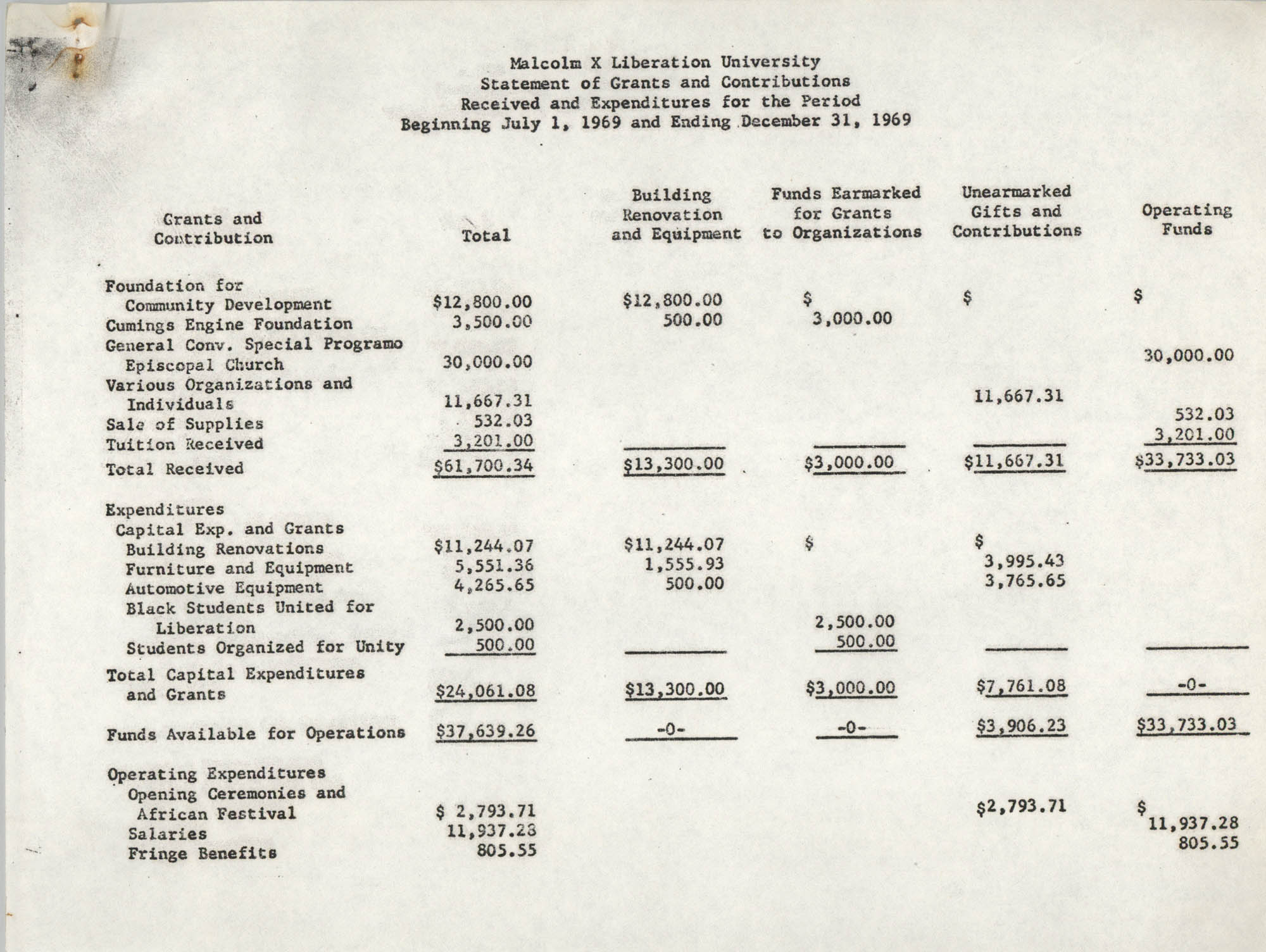 Malcolm X Liberation University Statement of Grants and Contributions, July 1 to December 31, 1969