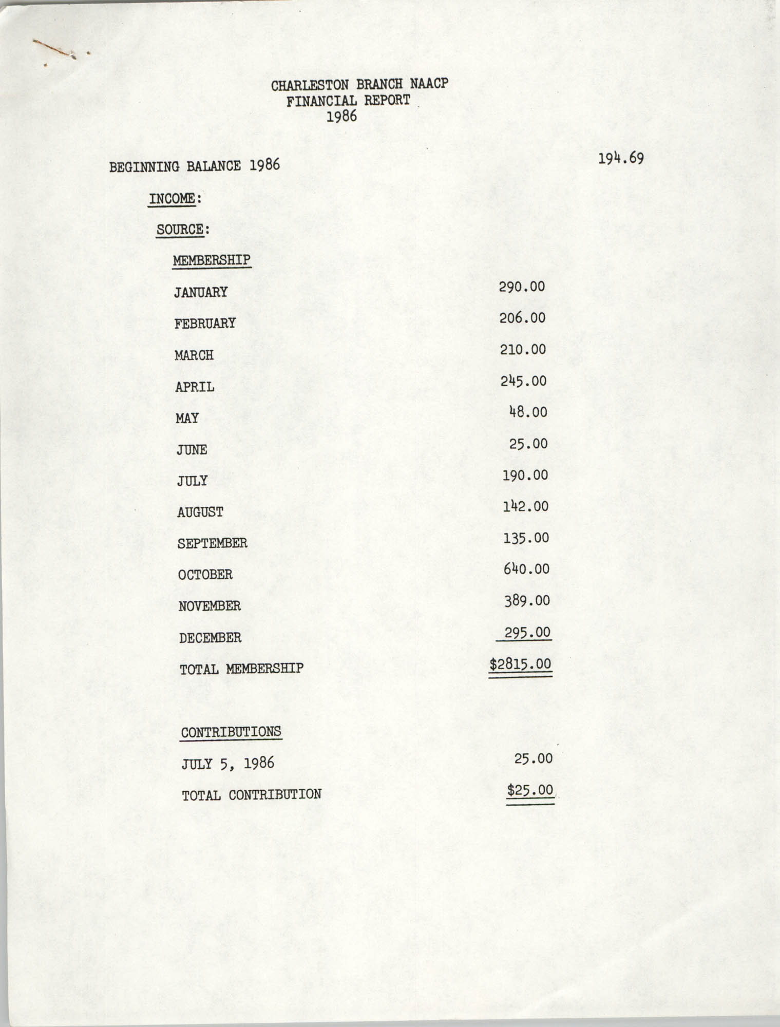 Charleston Branch of the NAACP Financial Report, 1986