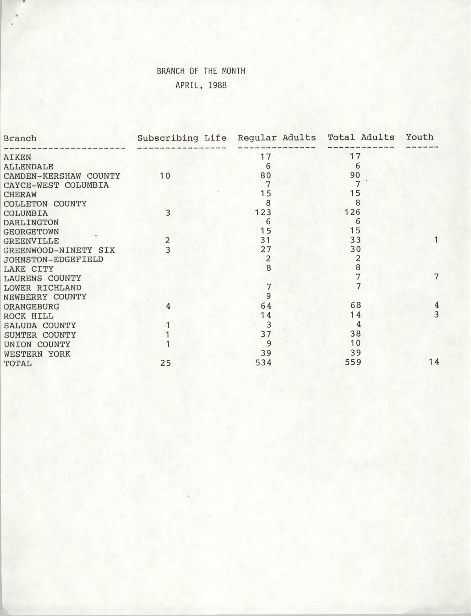 South Carolina Conference of Branches of the NAACP Memorandum, Branch of the Month, April 1988