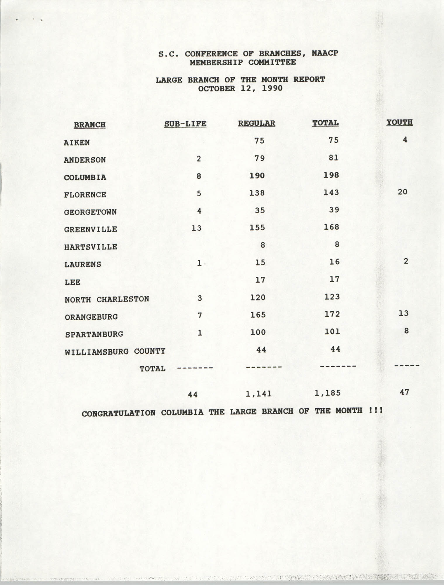 Large and Small Branch of the Month Reports, South Carolina Conference of Branches of the NAACP, October 12, 1990
