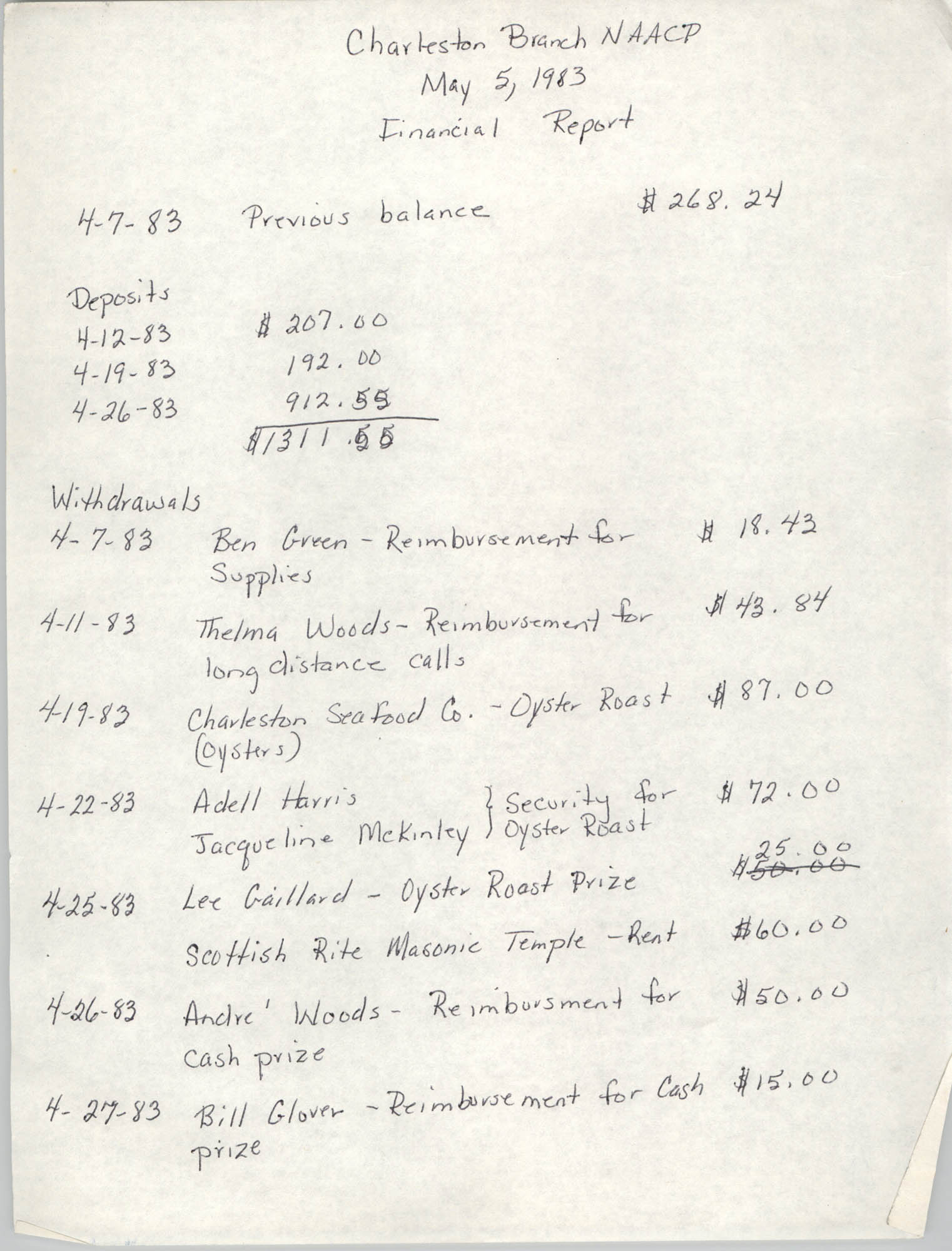 Charleston Branch of the NAACP Financial Report, May 5, 1983
