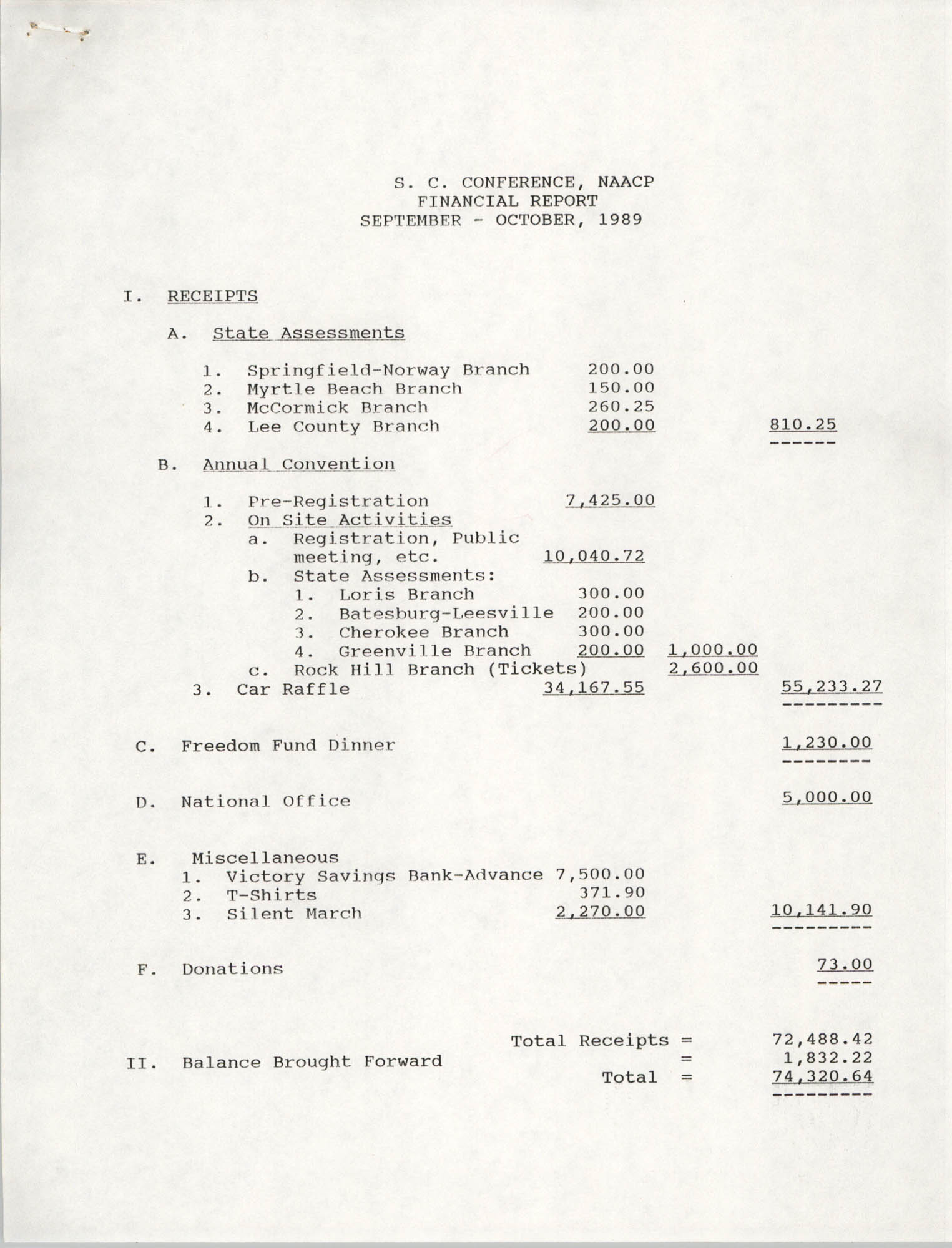 South Carolina Conference of Branches of the NAACP Financial Report, October 1989