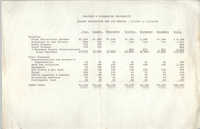 Malcolm X Liberation University Budget Projection for Six Months, July 1, 1969 to December 31, 1969
