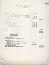 Malcolm X Liberation University Balance Sheet, December 31, 1969