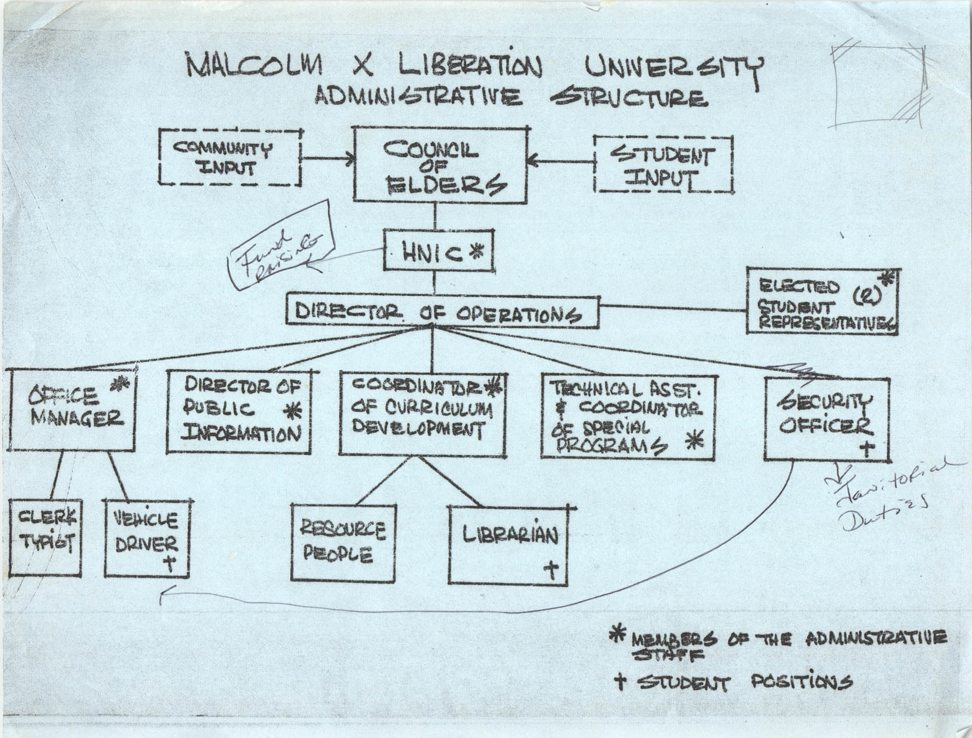 Malcolm X Liberation University Administrative Structure