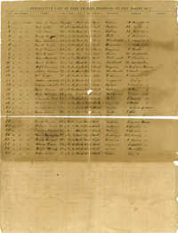 Descriptive List of Free Negroes Belonging to City Engine No. 7 [Copy 1]