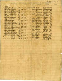 Descriptive List of Free Negroes Belonging to City Hook & Ladder Co. [Copy 1]