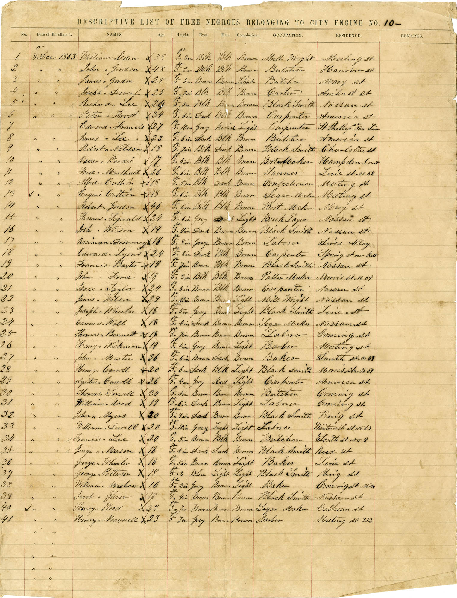 Descriptive List of Free Negroes Belonging to City Engine No. 10 [Copy 1]