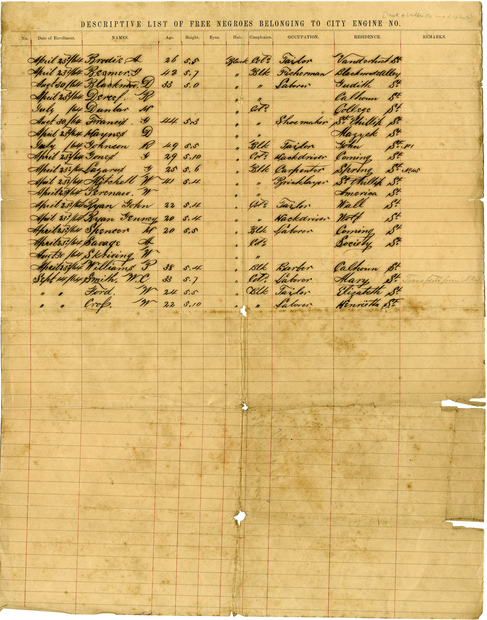 Descriptive List of Free Negroes Belonging to City Hook & Ladder Co. [Copy 2]